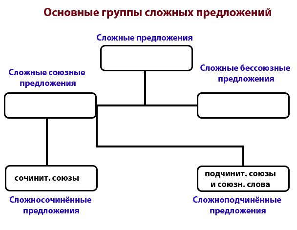 схема: основные группы сложных